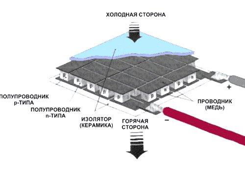 Элемент Пельтье TEC1-12706 (40x40)