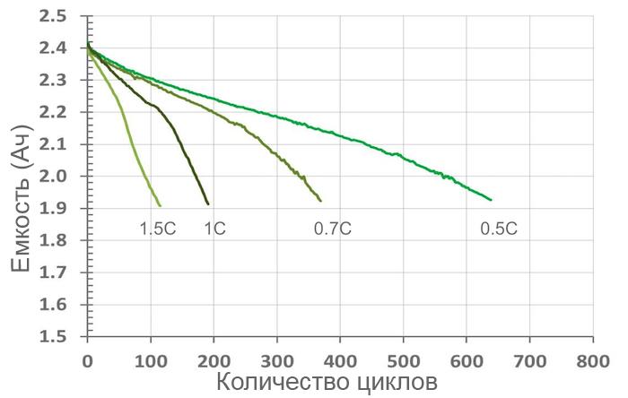 Влияние емкости на количество циклов