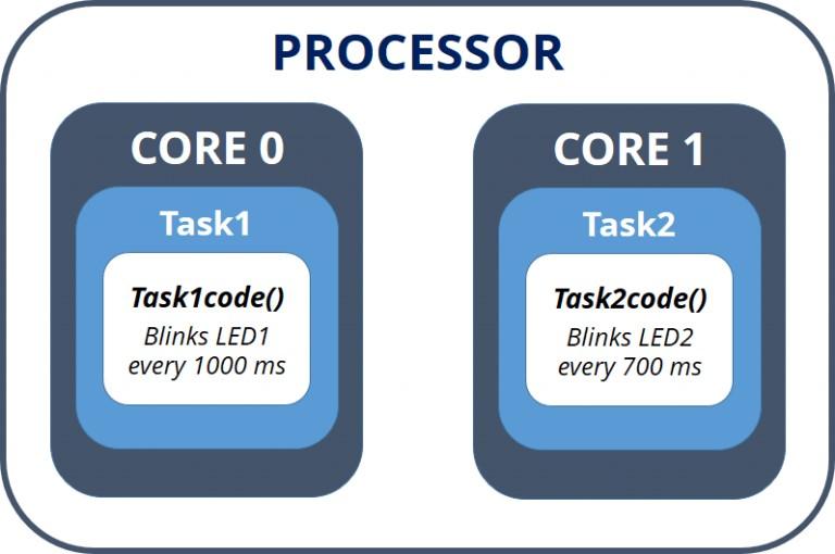 ESP32_processors