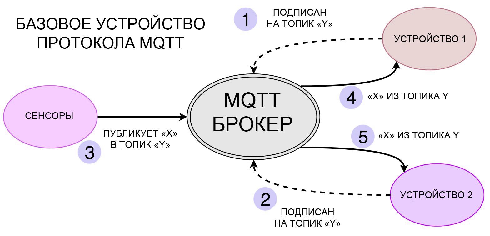 Базовое устройство протокола MQTT