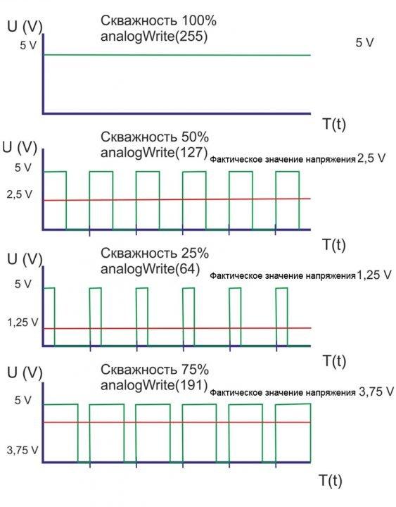 Широтно-импульсная модуляция для управления светодиодом