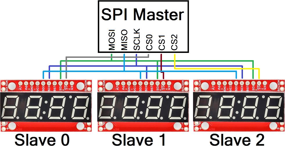 Пример подключения нескольких устройств по SPI