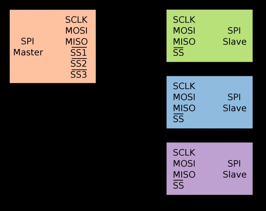 Схема подключения нескольких устройств по SPI