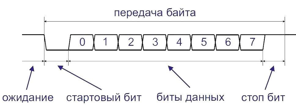 Диаграмма работы интерфейса UART