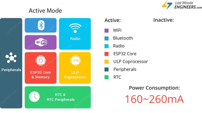 active_mode_