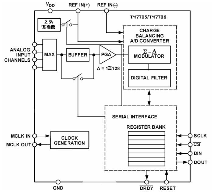 AD7705 - SPI модуль АЦП/ЦАП 16 бит