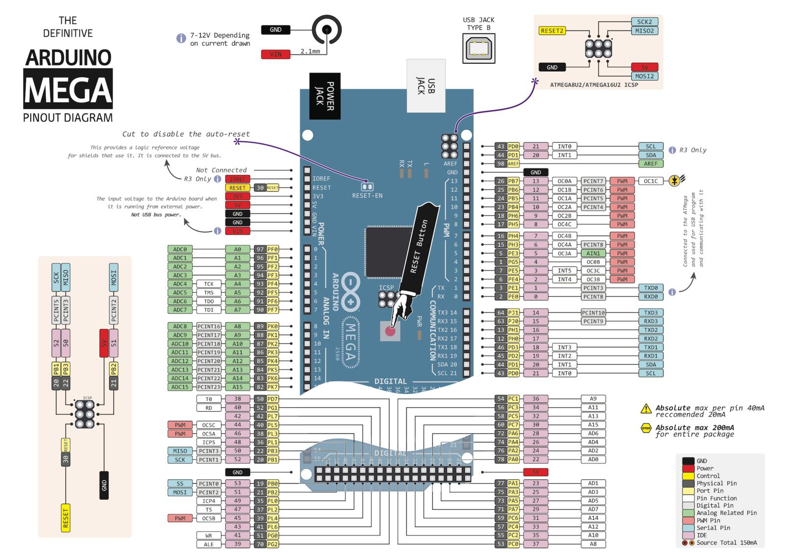 Распиновка Arduino Mega 2560 REV3
