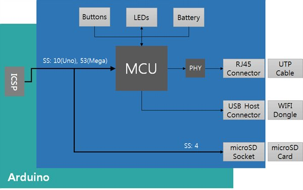 Arduino PHPoC Shield