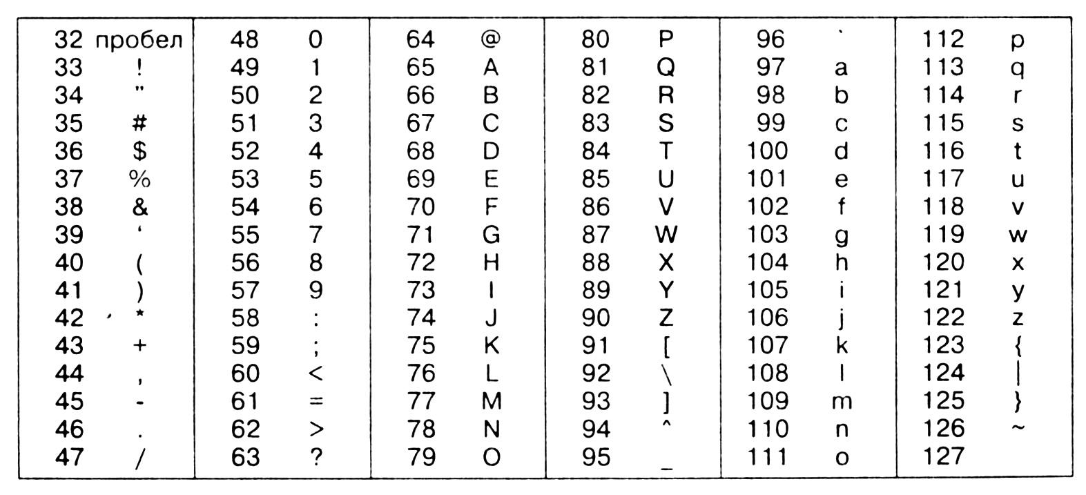 Таблица стандартных ASCII кодов и символов
