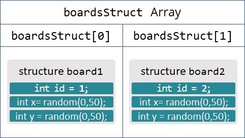 boardsstruct_Array