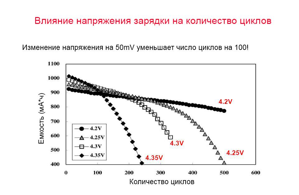 Влияние напряжения заряда на количество циклов