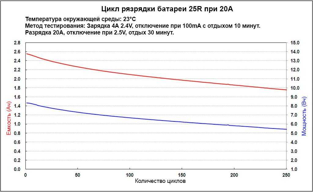 Зависимость разрядных токов и количества циклов