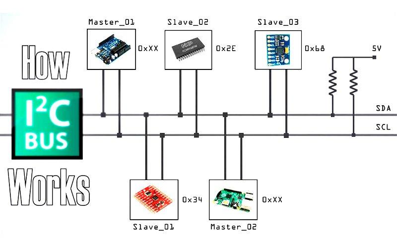 I2C-адрес устройства и как его узнать
