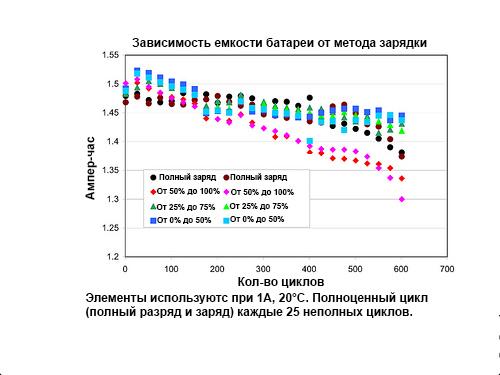 Зависимость емкости батареи от метода заряда