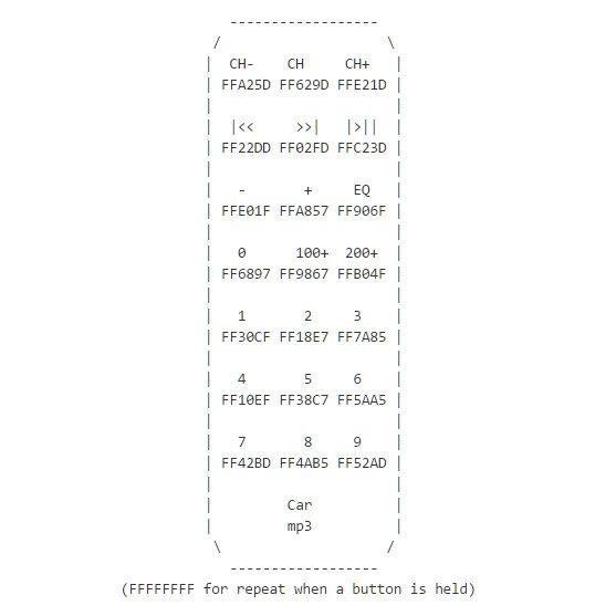 Расшифровка кодов кнопок пульта