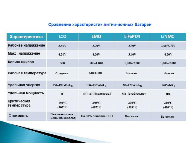 Виды Li-Ion аккумуляторов