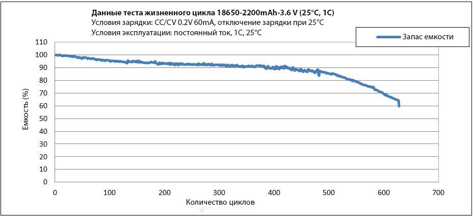 Жизненный цикл аккумулятора 18650