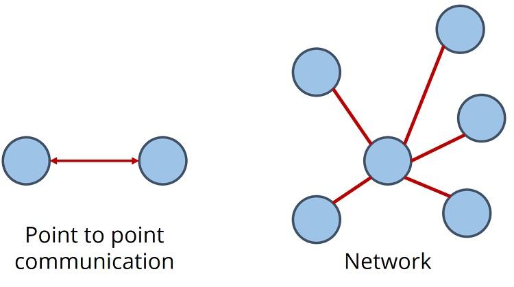 lora_topology