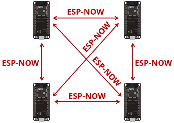many-esp-now