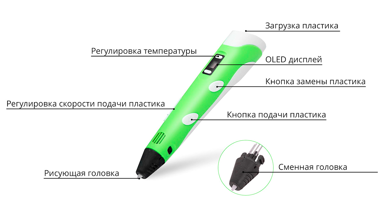 Схема инструментов управления 3D ручкой Myriwell RP100B