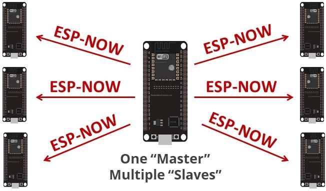 one-master-multi-slave