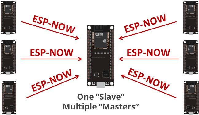 one-slave-multi0mater