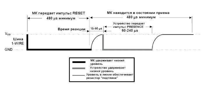диаграмма сигналов RESETи PRESENC