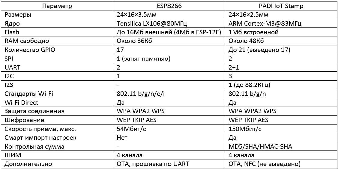 Сравнительный анализ PADI IoT Stamp и ESP-12E