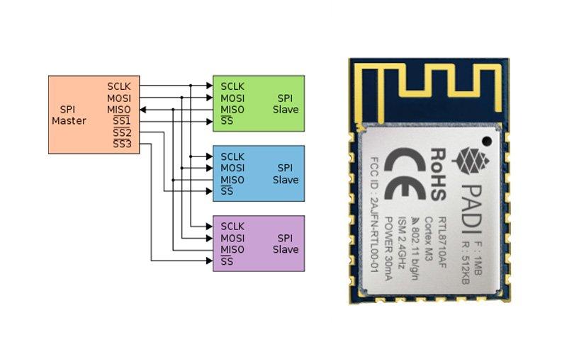 Подключение к PADI через интерфейс SPI