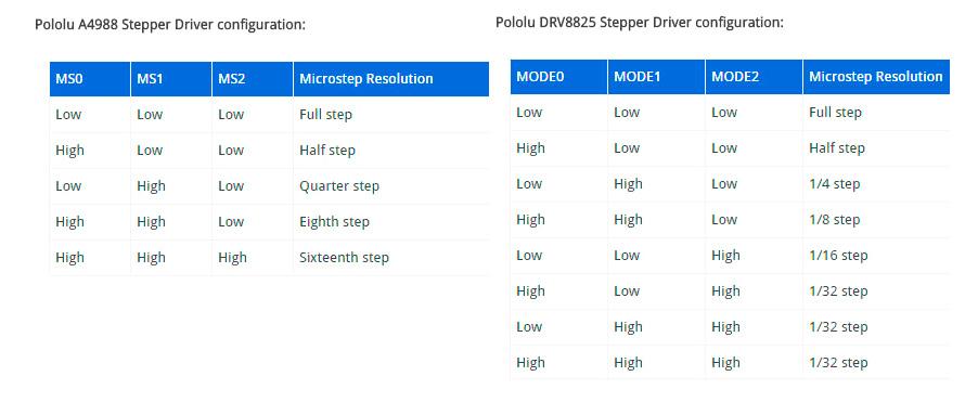 Таблица различных вариантов установки джамперов для управления шагом или микрошагом драйверов