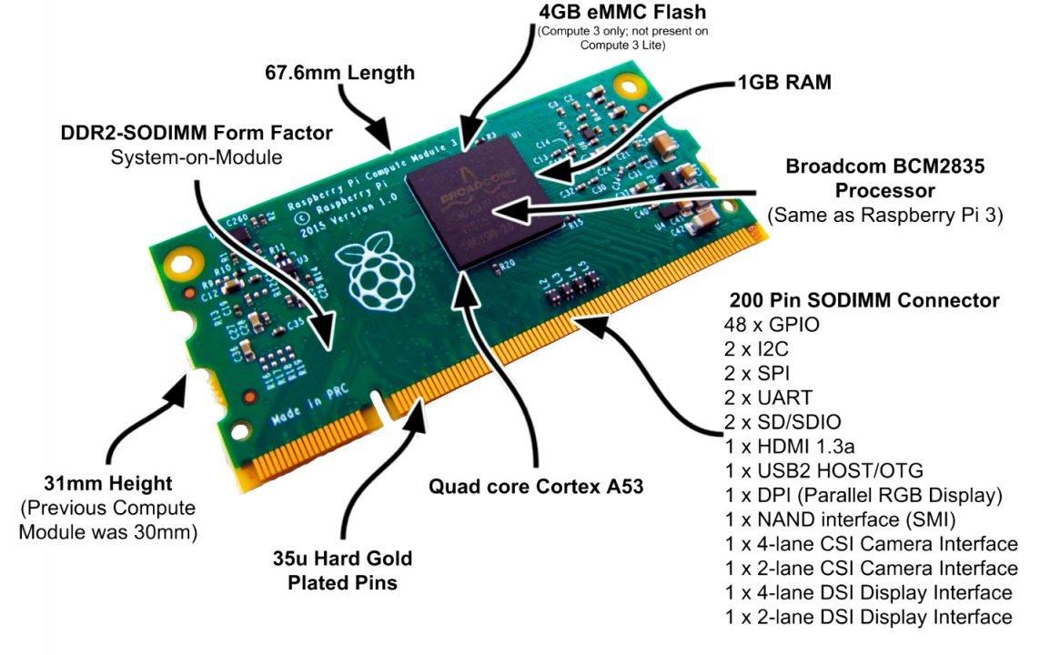 Raspberry Pi Compute module 3 Lite (для разработчиков)