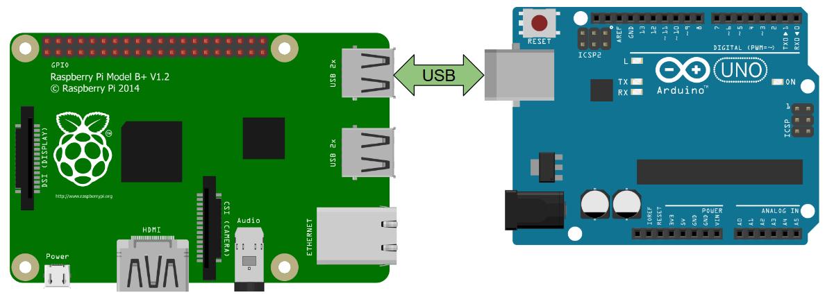 Соединение Arduino и Raspberry Pi через USB