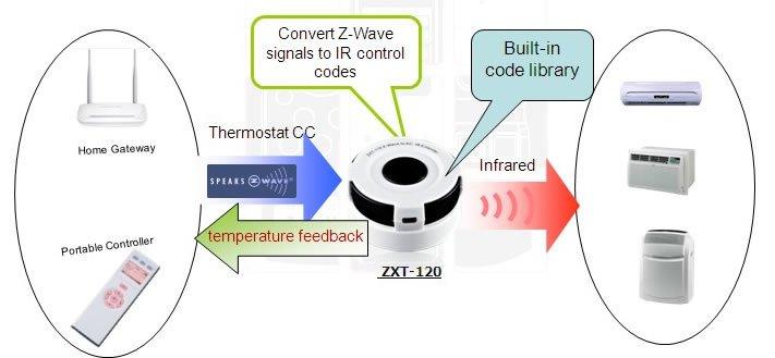 Устройство управления кондиционерами Remoteс ZXT-120