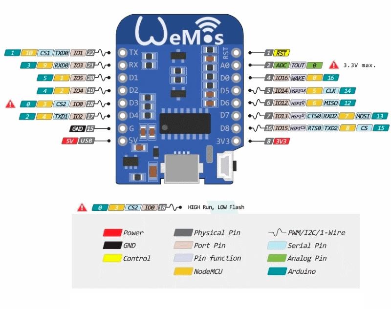 Распиновка WeMos D1 mini
