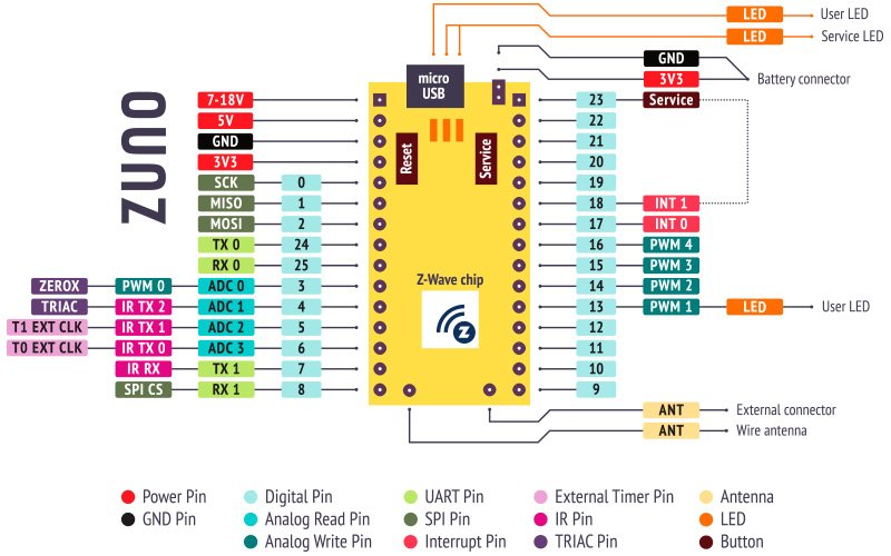 Z-Uno — Плата для прототипирования Z-Wave устройств