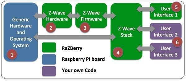 Плата расширения Z-Wave.Me RaZberry 2